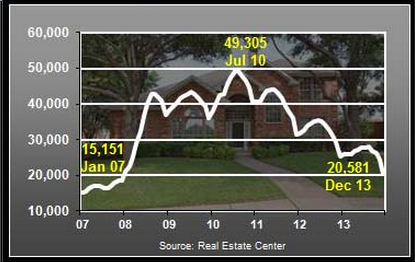 dfw existing homes for sales