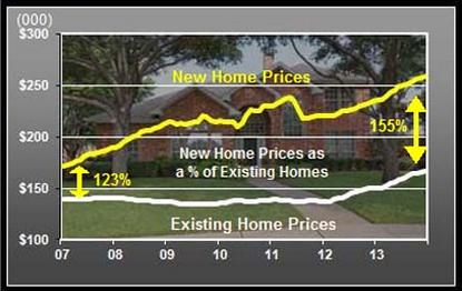 latest dfw real estate market report