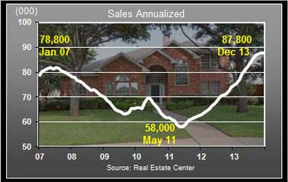 dfw sales of existing home