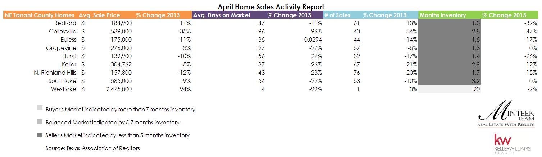 april 2014 real estate stats