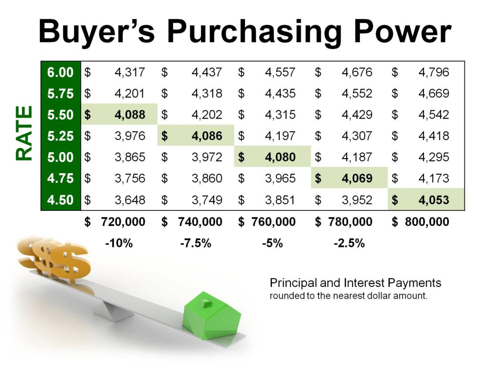 interest rates & buyers purchasing power