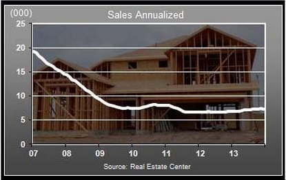 dfw sales of new homes