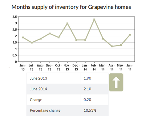 grapevine tx real estate trends