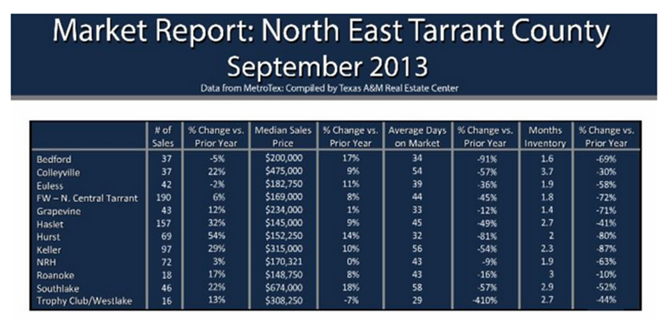 north east tarrant county home values